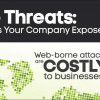 8 in 10 firms suffer web assaults