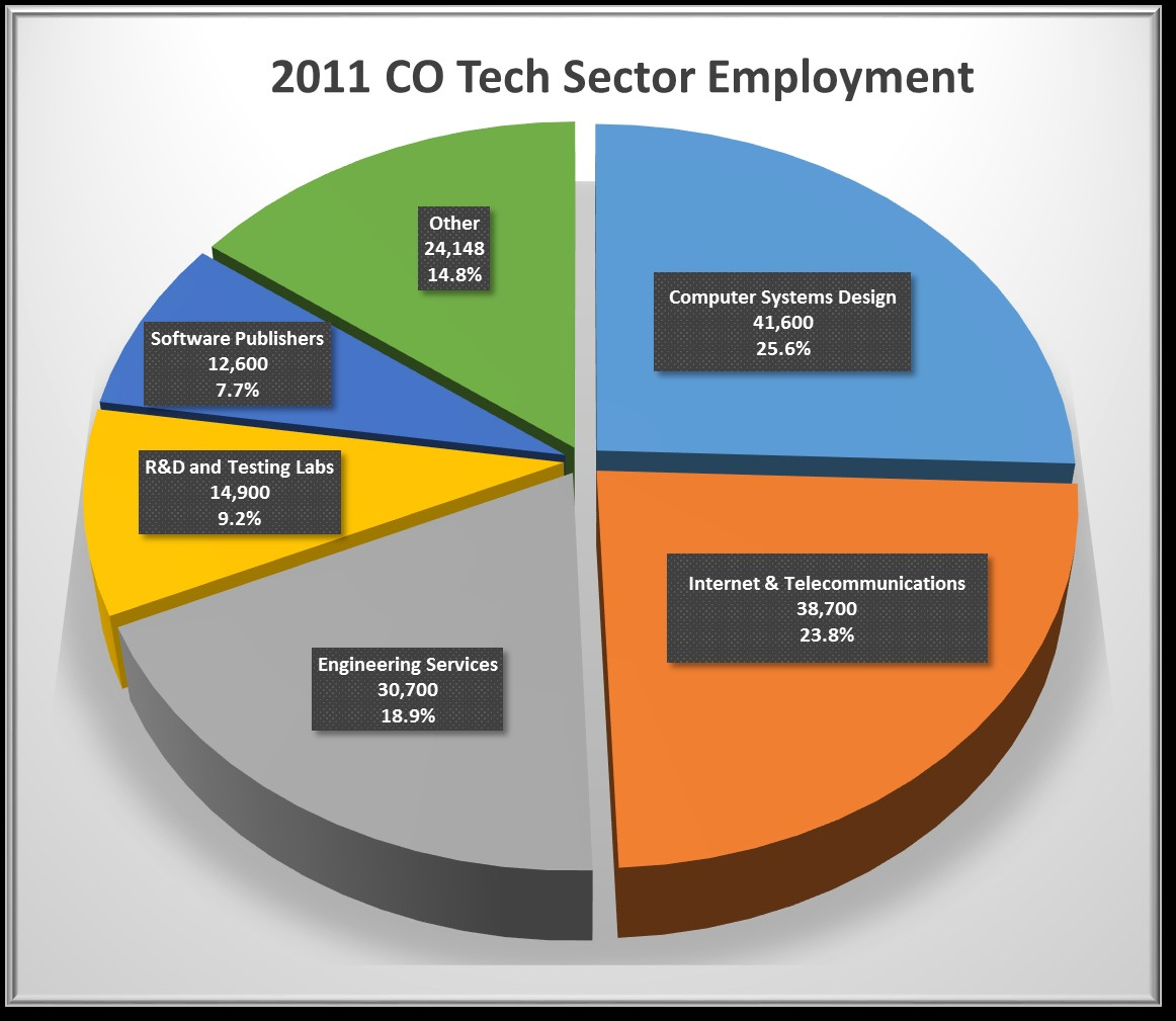 Sector-employ-CO-2011