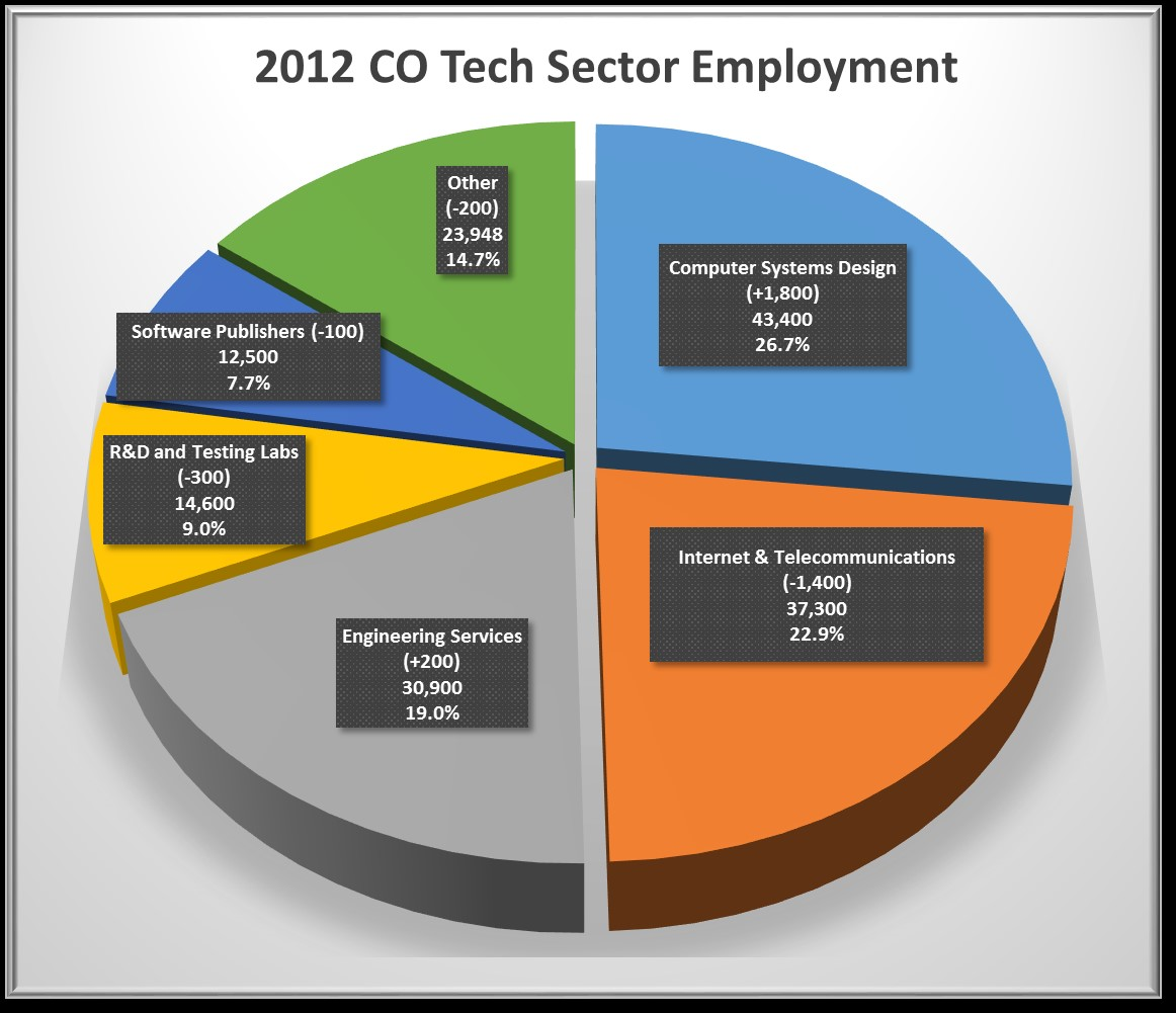 Sector-employ-CO-2012
