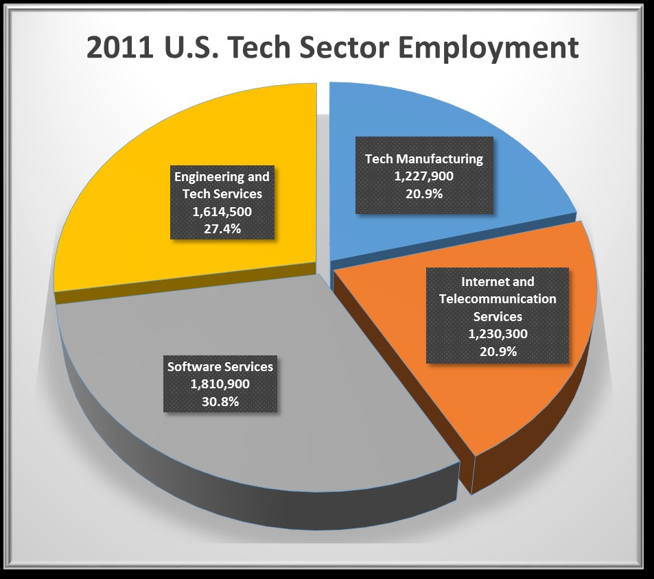 Sector-employ-US-2011