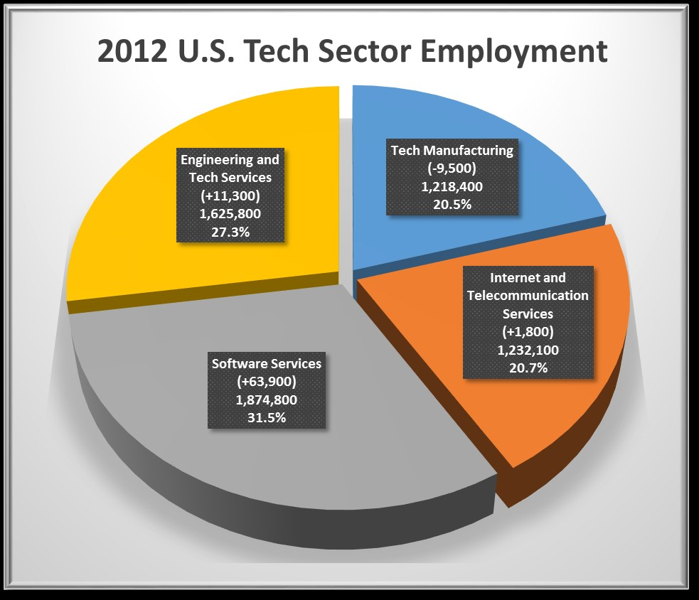 Sector-employ-US-2012