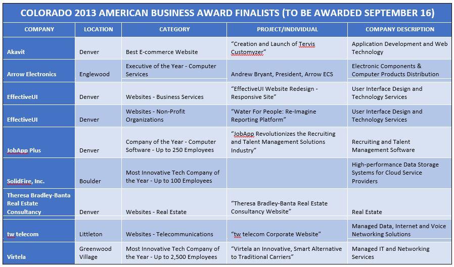 aba-finalists