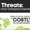 8 in 10 firms suffer web assaults